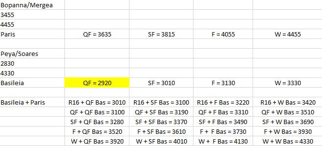 Projeção de pontos de Bopanna/Mergea e Peya/Soares