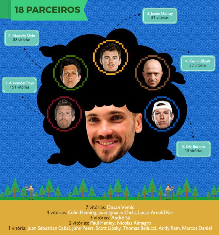 Bruno - Parceiros