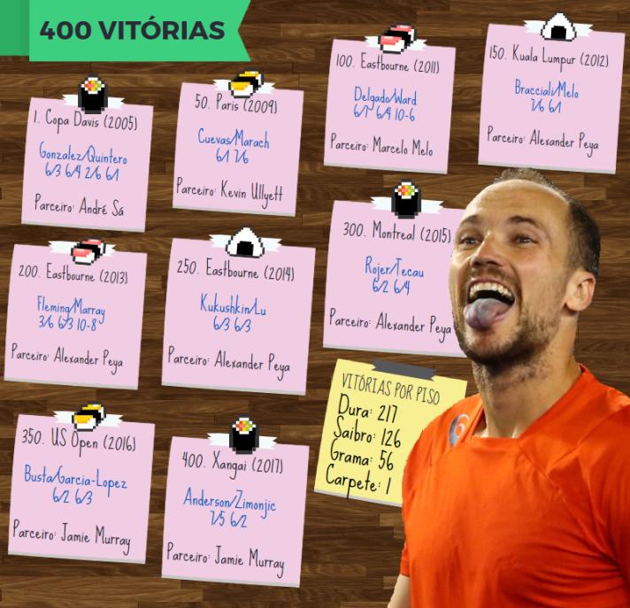 Bruno - Vitorias